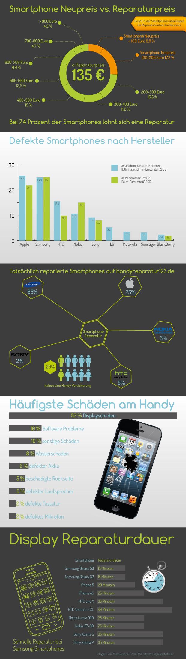 Infografik über kaputte Smartphones
