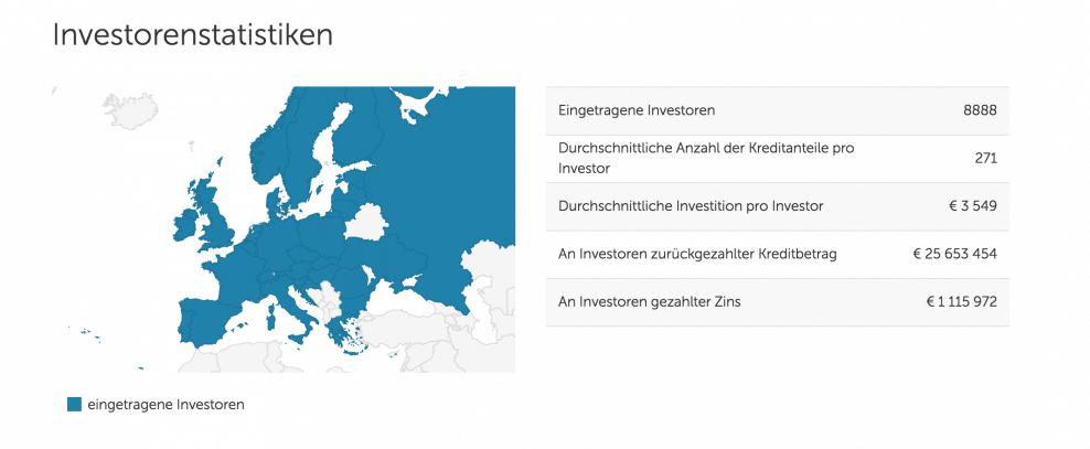 mintos-investorenstatistik